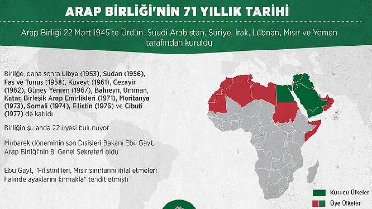 Arap Ligi nedir, amaçları neler? Arap Birliği üye ülkeler hangileri? #2